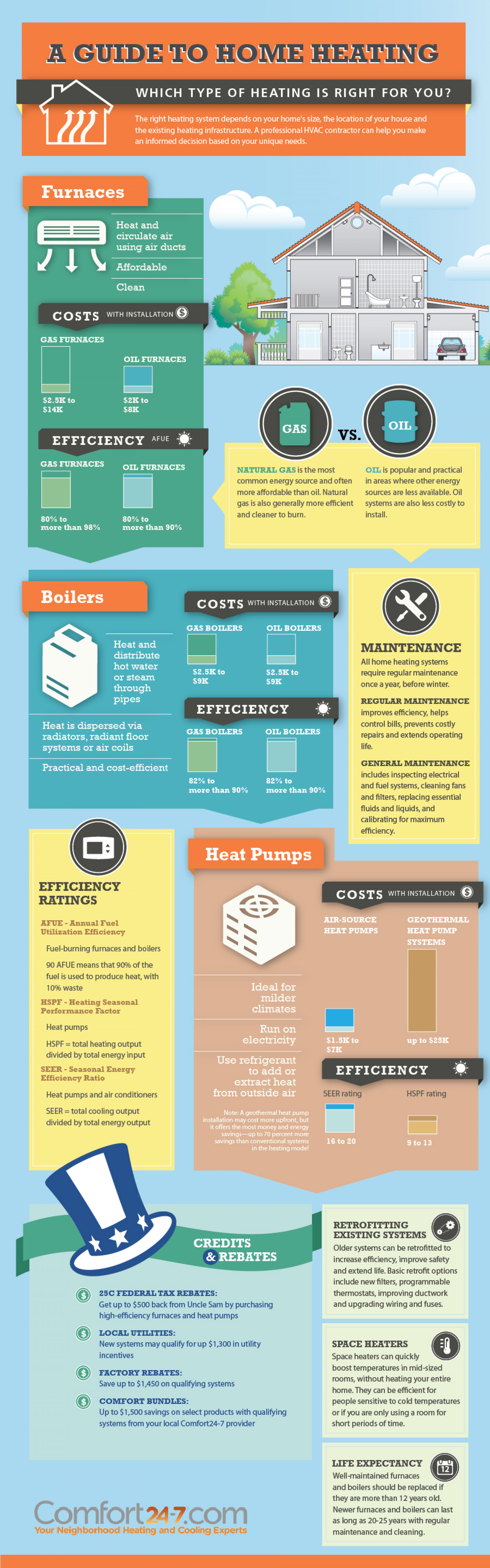 A Guide to Home Heating Infographic