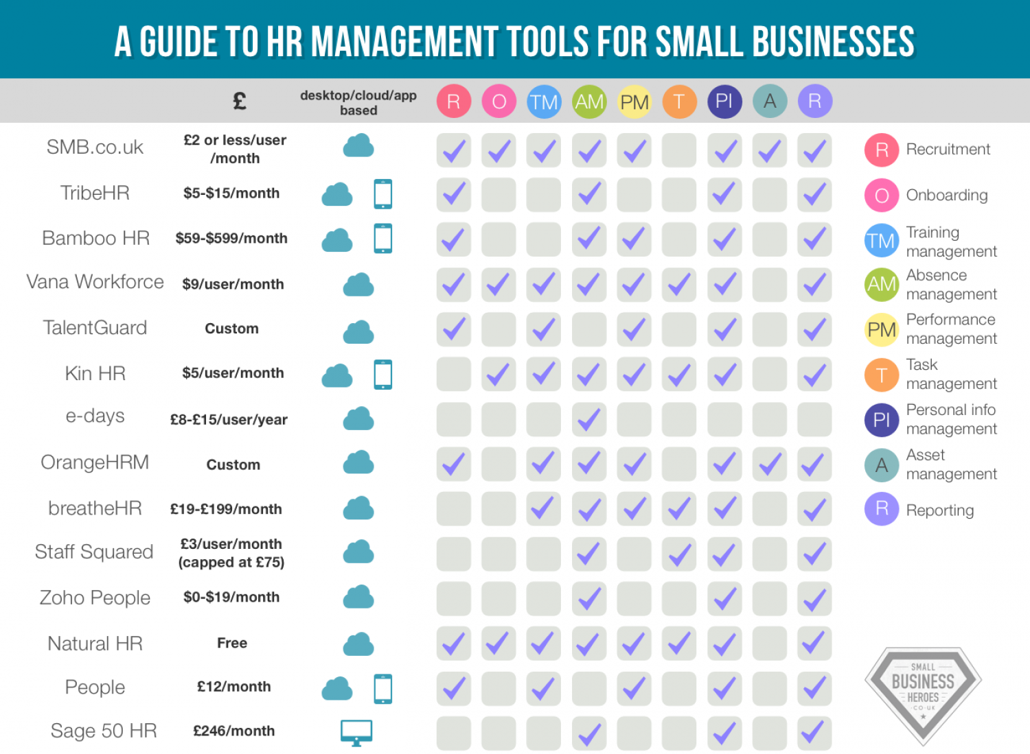 A guide to HR management tools for small businesses Infographic