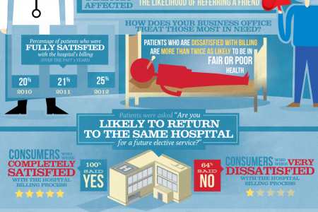 A Guide to Patient Loyalty Infographic