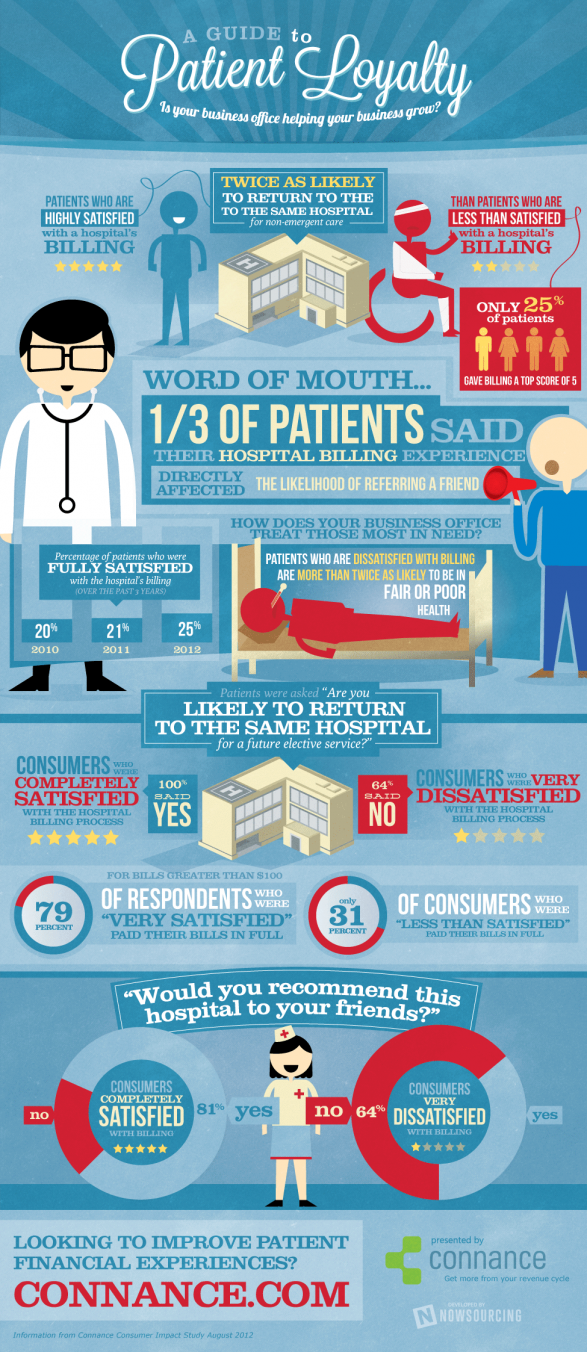 A Guide to Patient Loyalty