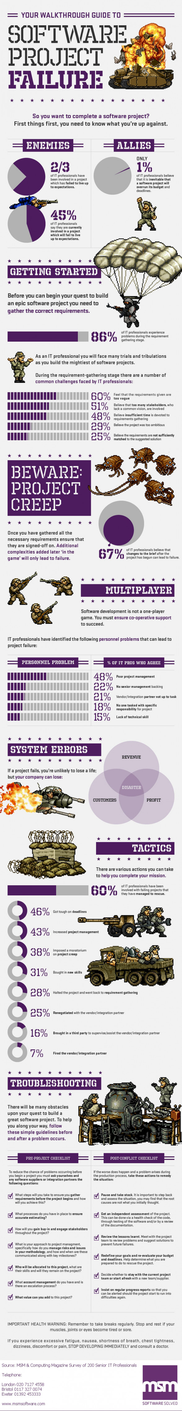A Guide To Preventing Software Project Failure