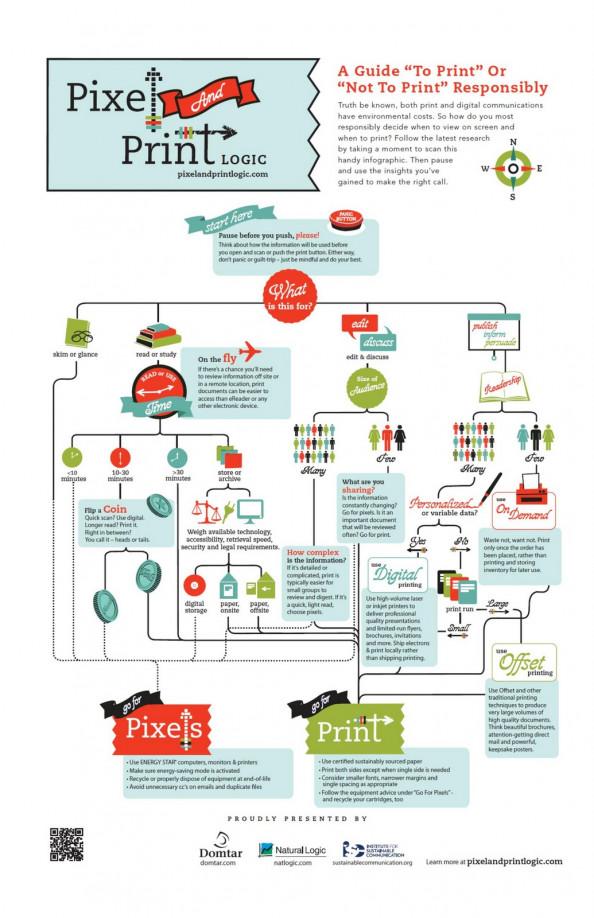A Guide To Print Or  Not To Print Responsibly Infographic