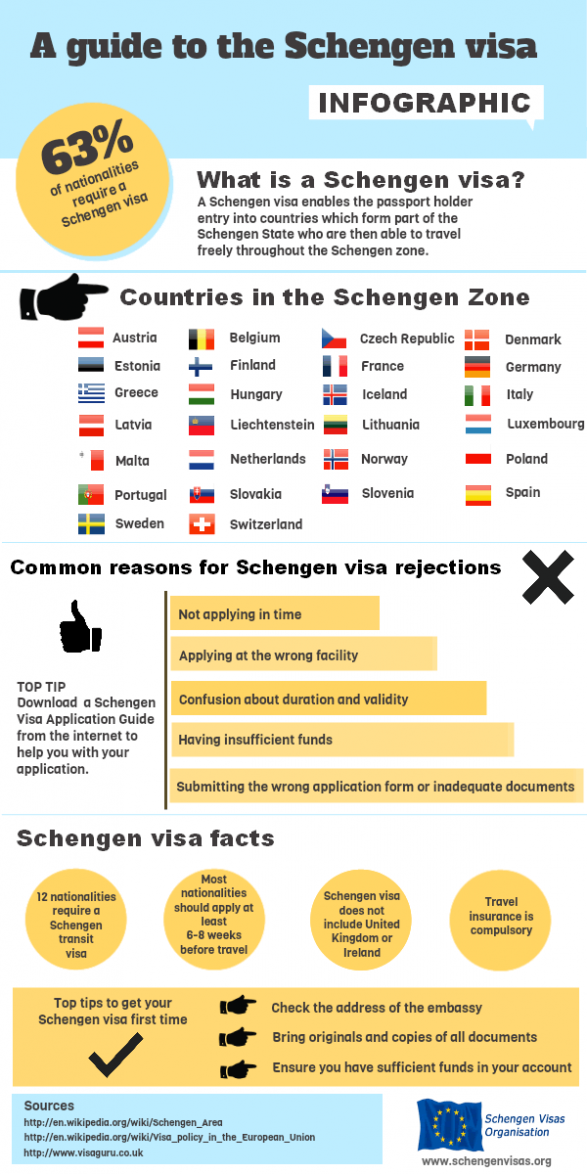 A guide to the Schengen visa