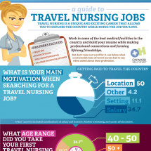 A Guide to Travel Nursing Jobs Infographic