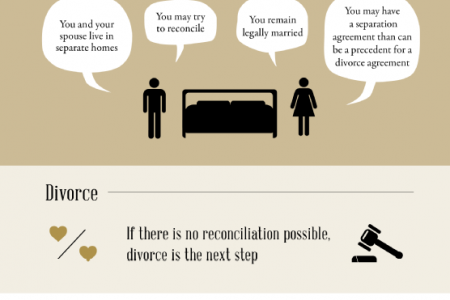 A Guide to Understanding the Divorce Process Infographic