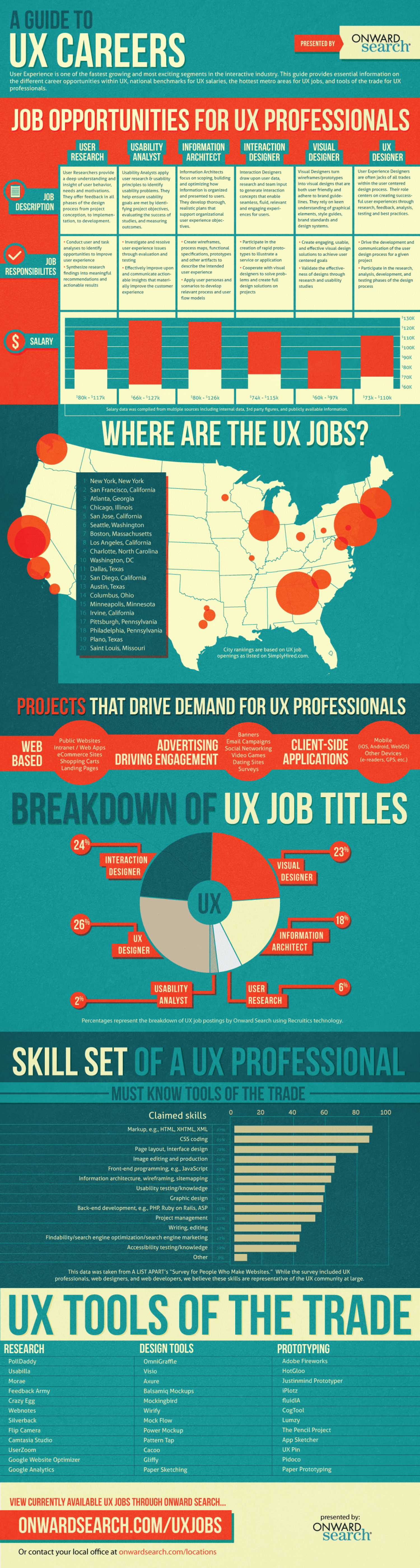 A Guide to UX Careers Infographic