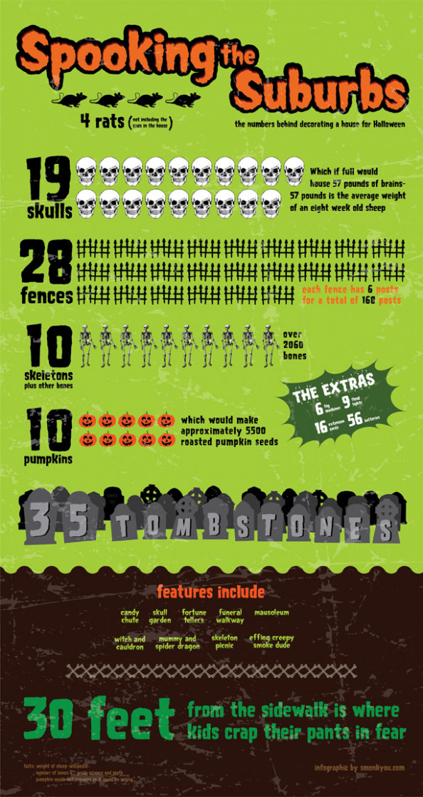A Halloween Display in the Suburbs Infographic