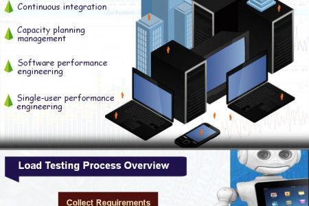 A Hawk's Eye on Load Testing Infographic
