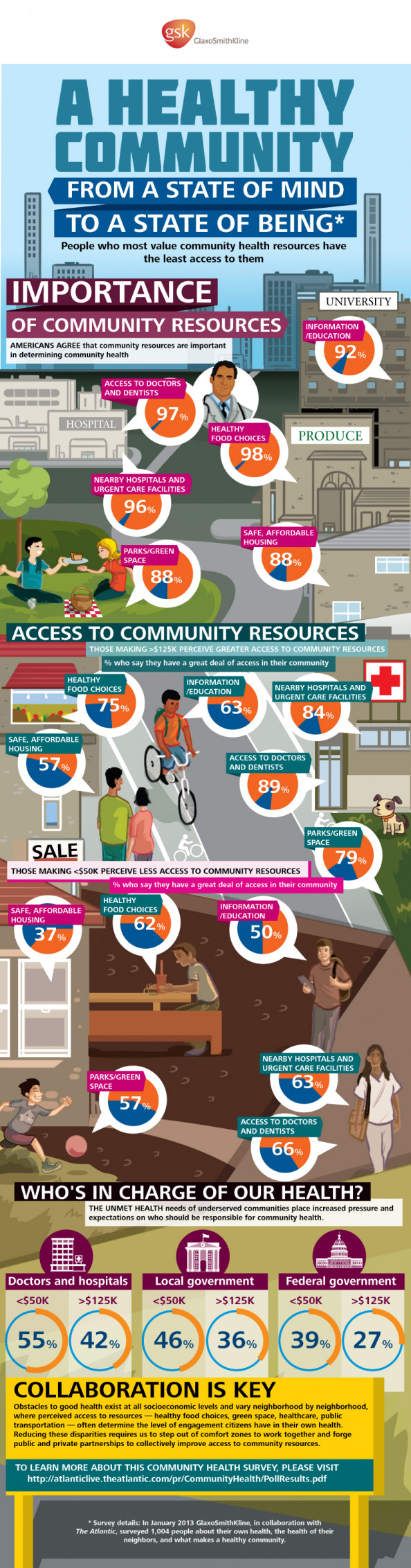 A Healthy Community: from a state of mind to a state of being Infographic