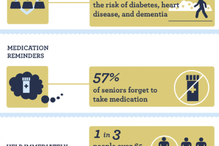 A Helping Hand for Better Health: The Benefits of Assisted Living for Seniors Infographic