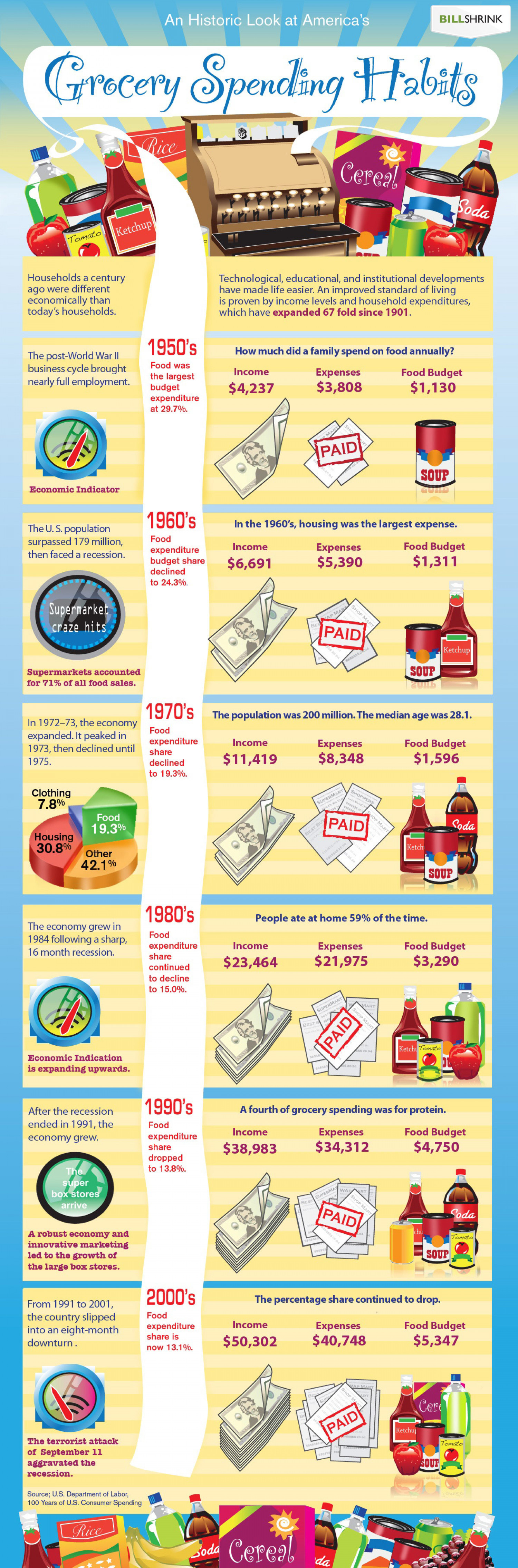 A Historic Look at America's Grocery Spending Habits Infographic