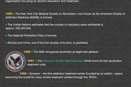 A History of Addiction Treatment in the US Infographic