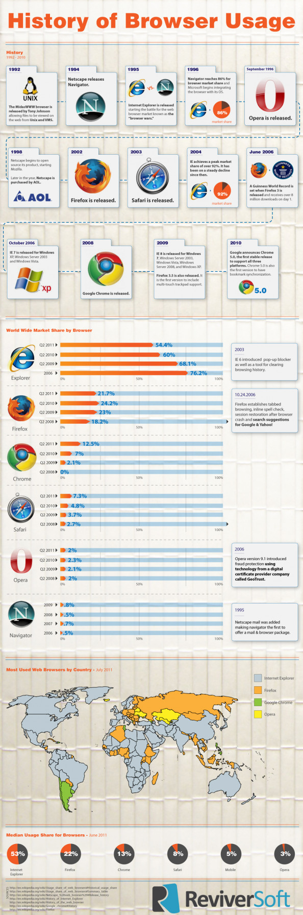 A History of Browser Usage Infographic