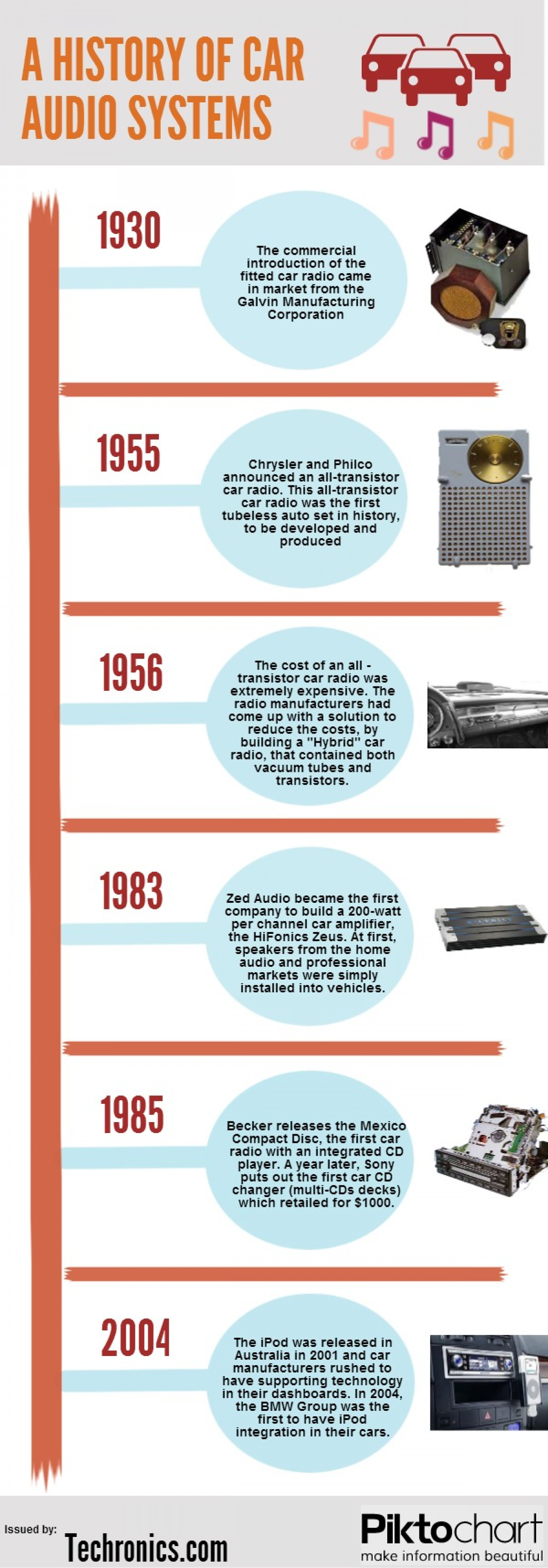 A History of Car Audio Systems Infographic