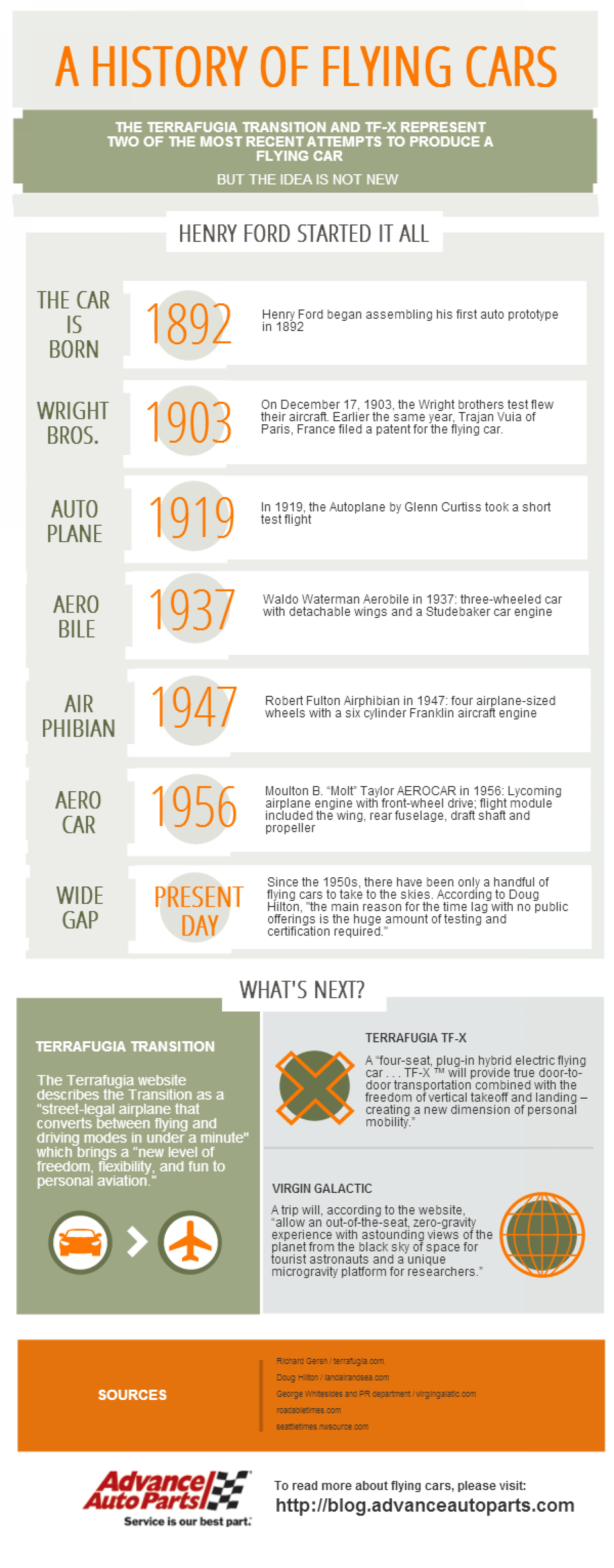 A History of Flying Cars Infographic
