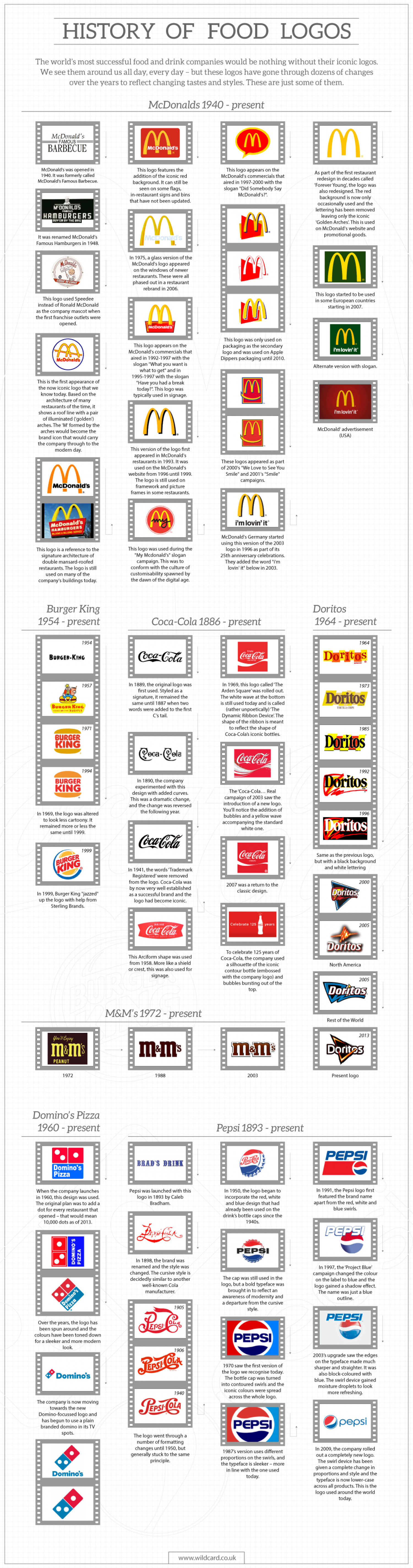 A History of Food Branding Infographic