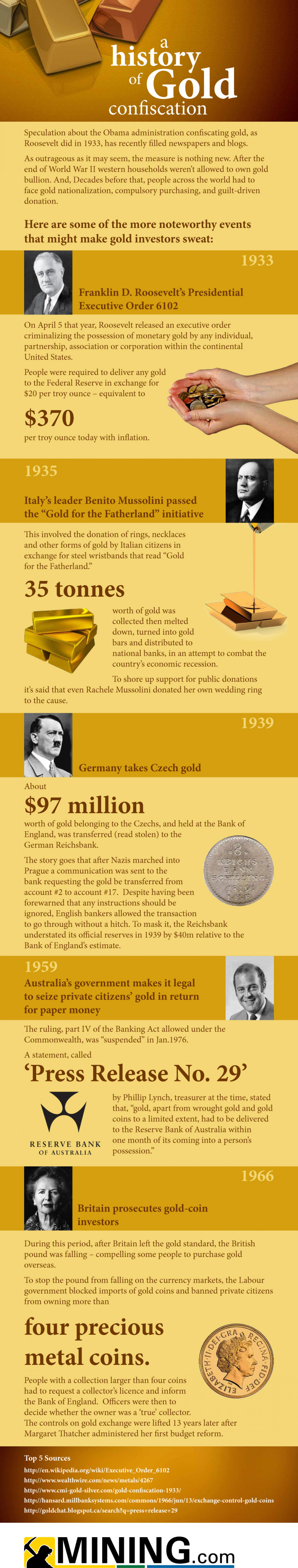 A history of gold confiscation Infographic