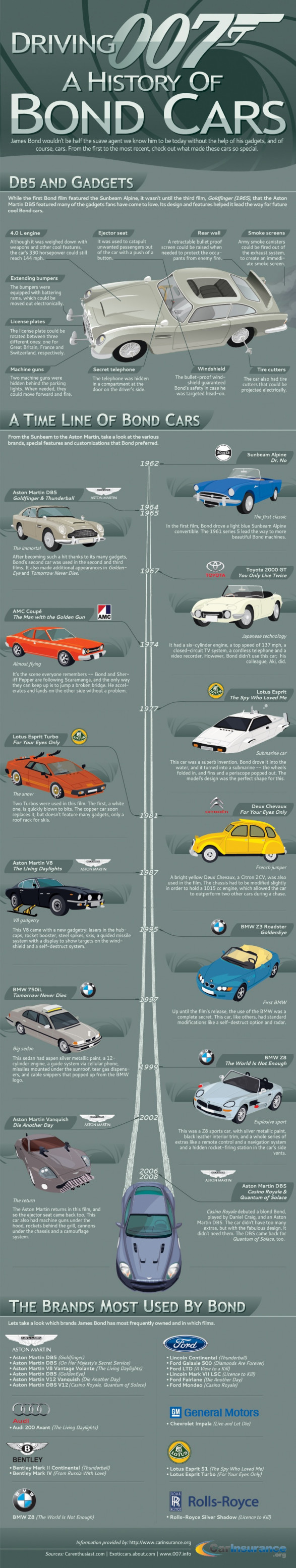 A History of James Bond Cars