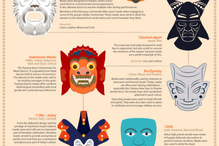 A History of Masks for Halloween Infographic