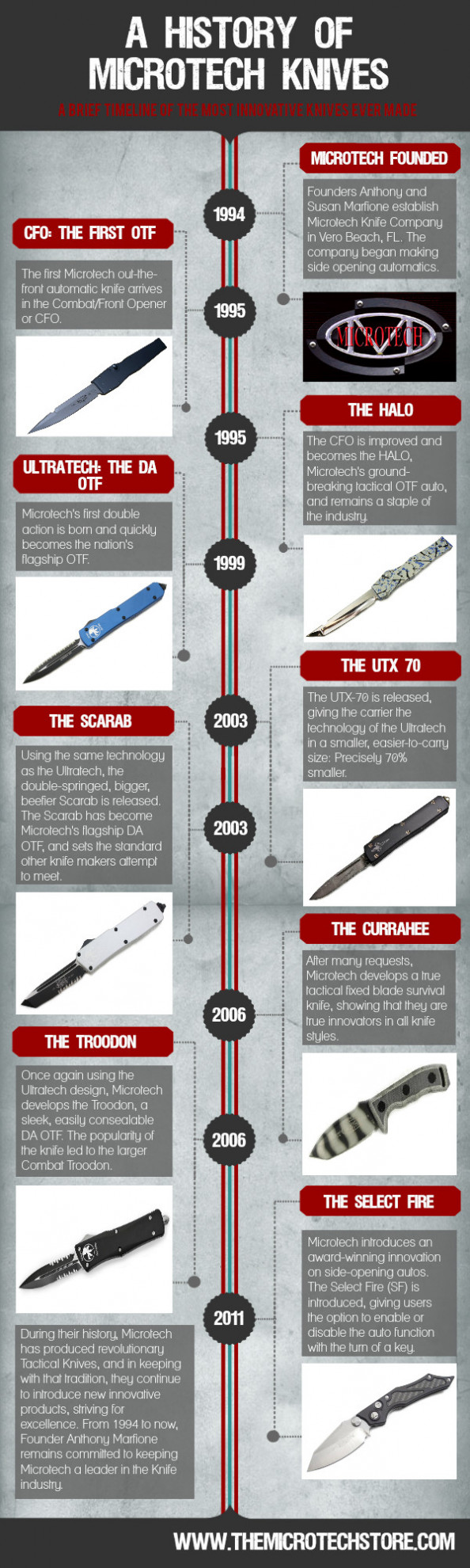 A History Of Microtech Knives Infographic