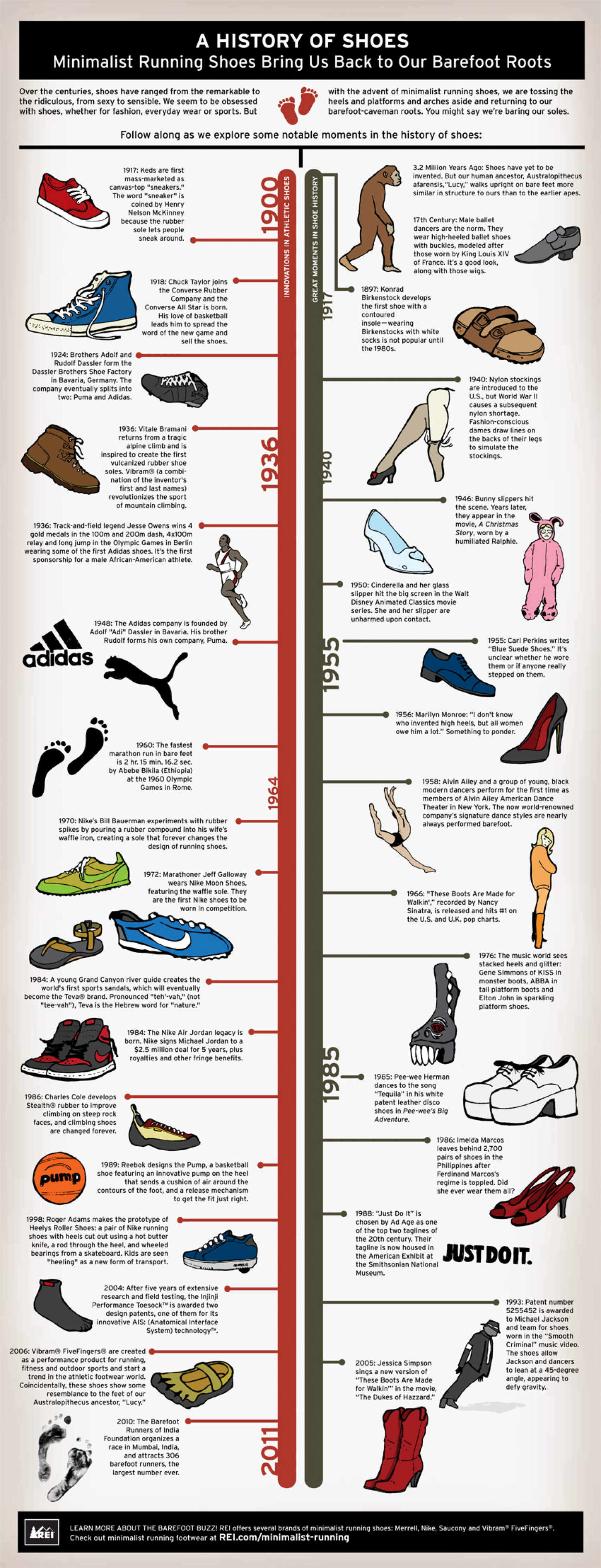 a history of shoes visual ly