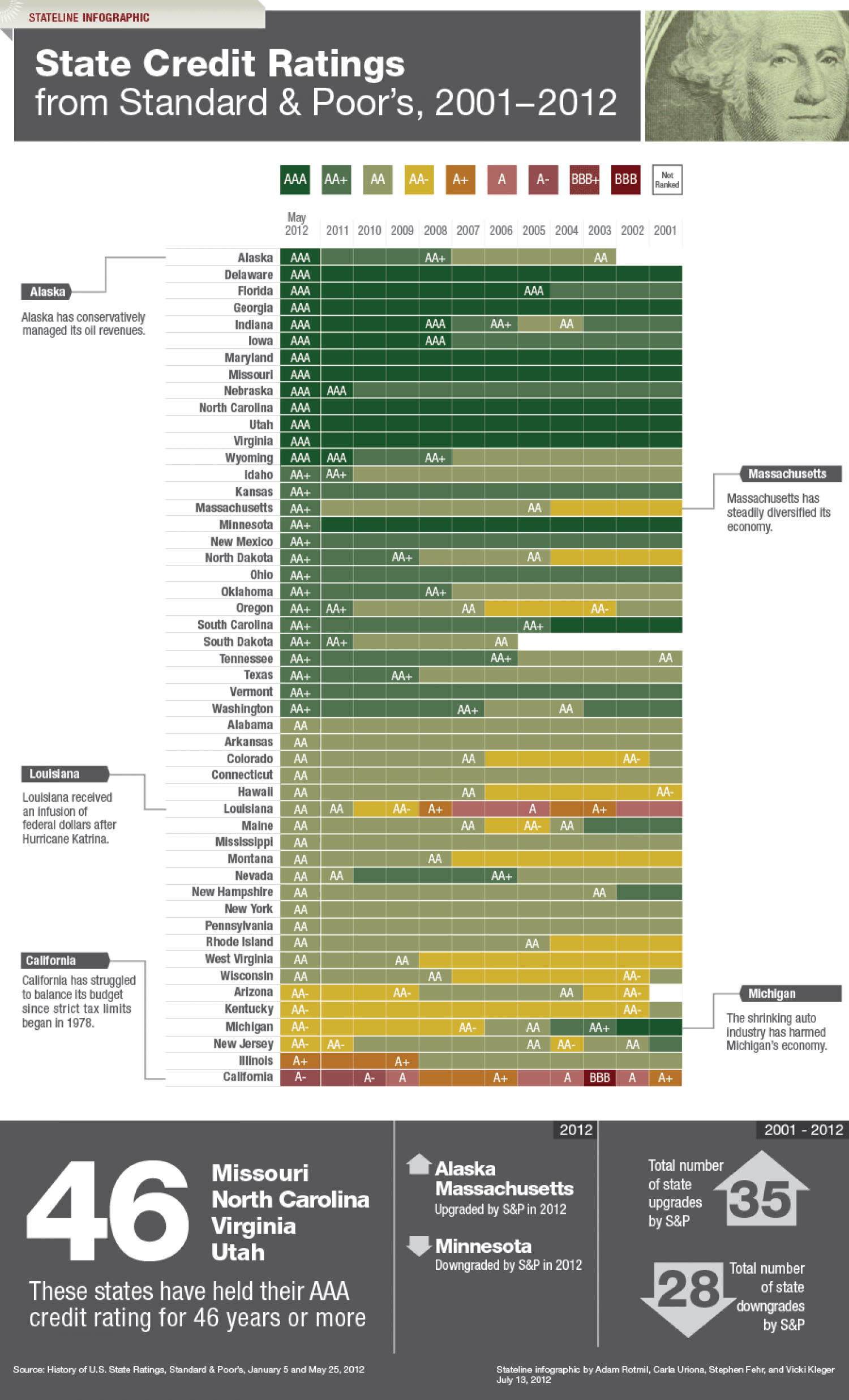 A History of State Credit Ratings (S&P) Infographic