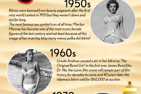 A History of Swimwear Infographic