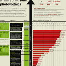 A history of UK solar photovoltaics Infographic