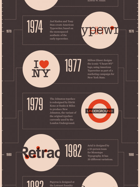 A History of Western Typefaces Infographic