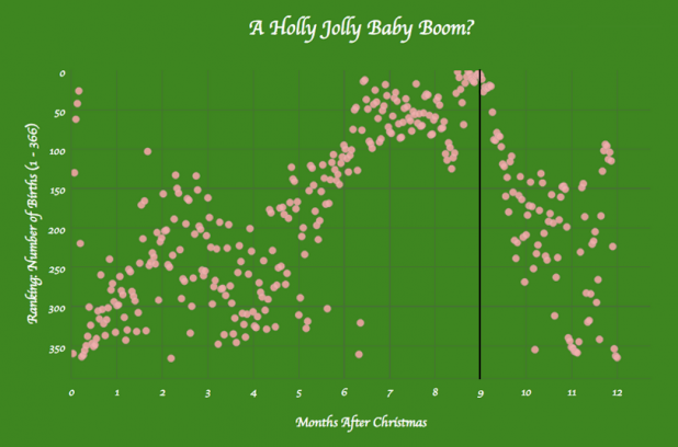 A Holly Jolly Baby Boom?