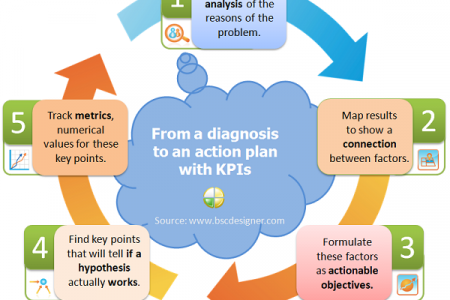 A Journey From A Bad KPI To An Excellent Strategy Infographic
