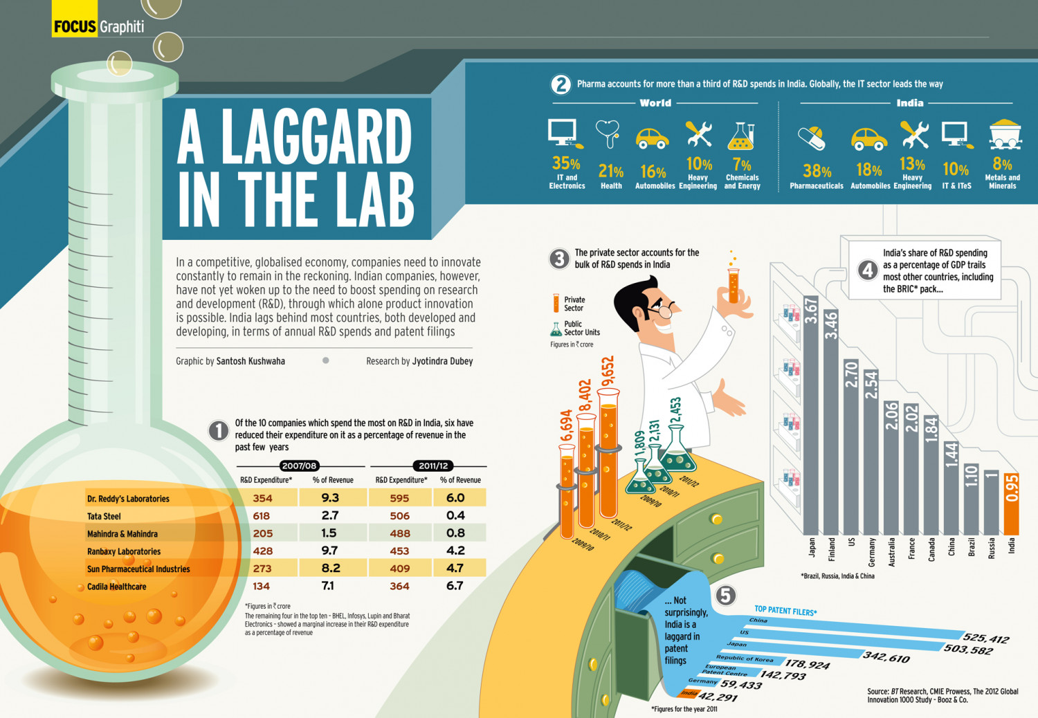 A Laggard  in the Lab  Infographic