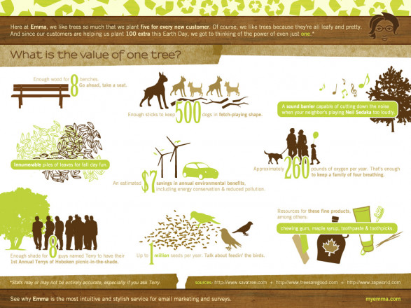 A leafy infographic for Earth Day