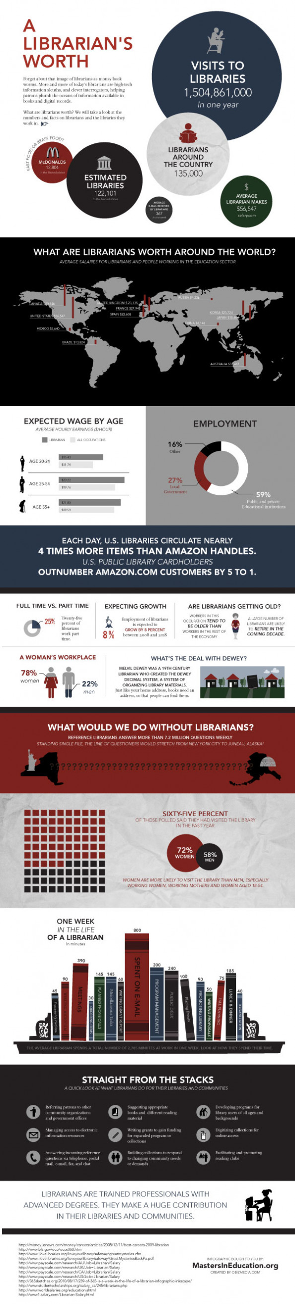 A Librarian's Worth Around the World Infographic