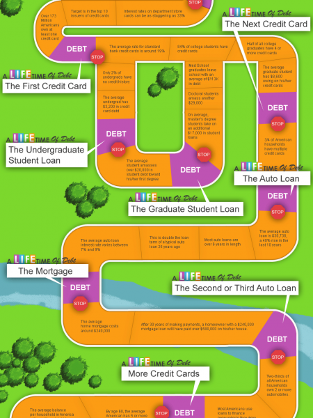 A Lifetime of Debt: The Financial Journey of the Average American Infographic