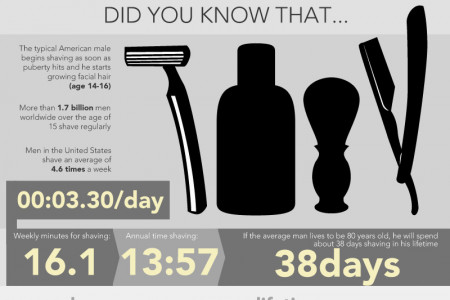 A lifetime of shaving adds up Infographic