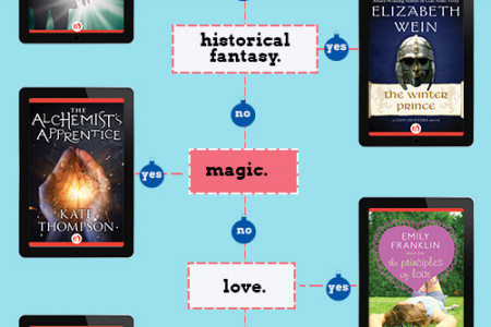 A Literary Gift Guide for Teens Infographic