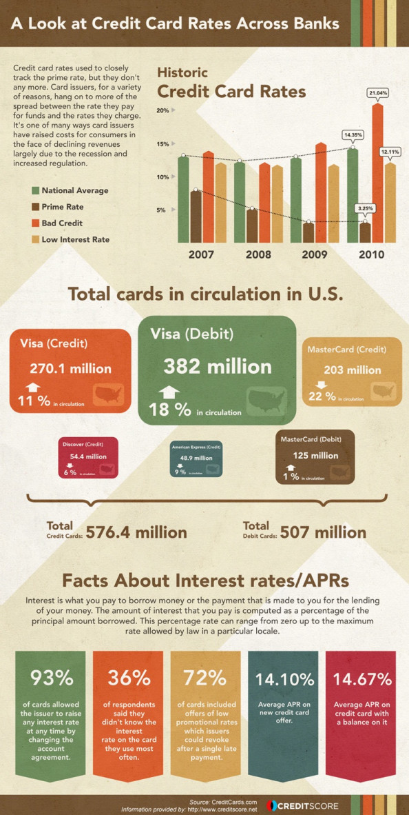 A Look at Credit Card Rates Across Banks Infographic