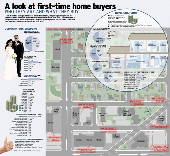 A Look at First-Time Home Buyers