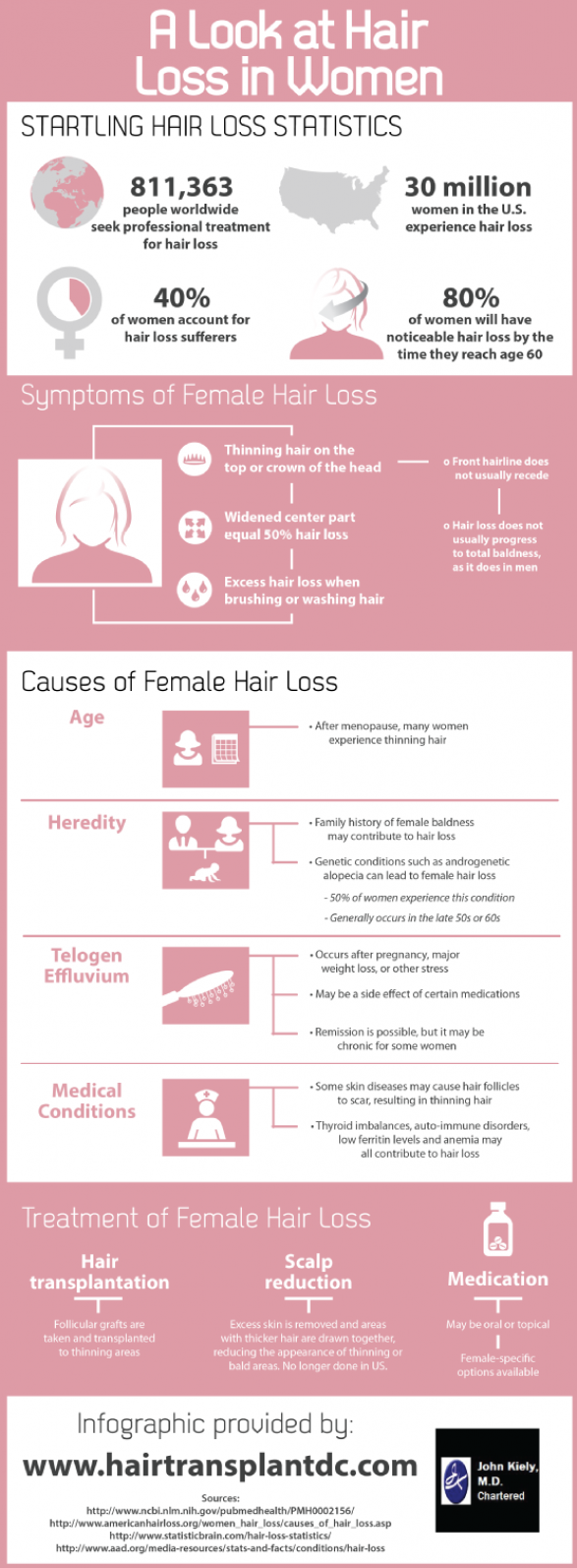 A Look at Hair Loss in Women