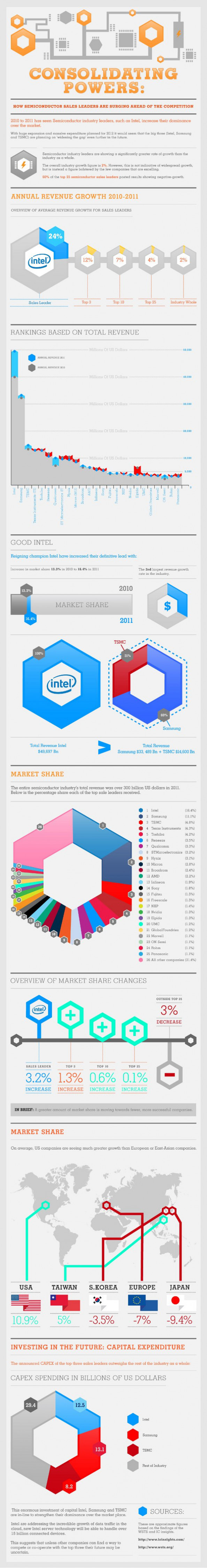 A Look At Intel, Samsung, TSMC and the Semiconductor Industry Infographic