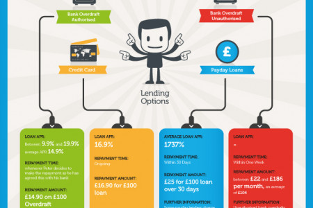 A Look At Loan Charges Infographic