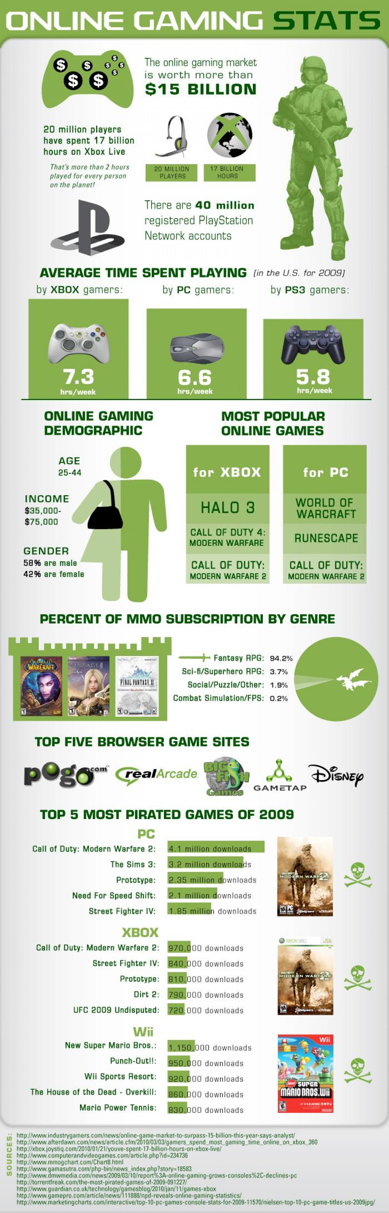 A Look at Online Gaming Infographic
