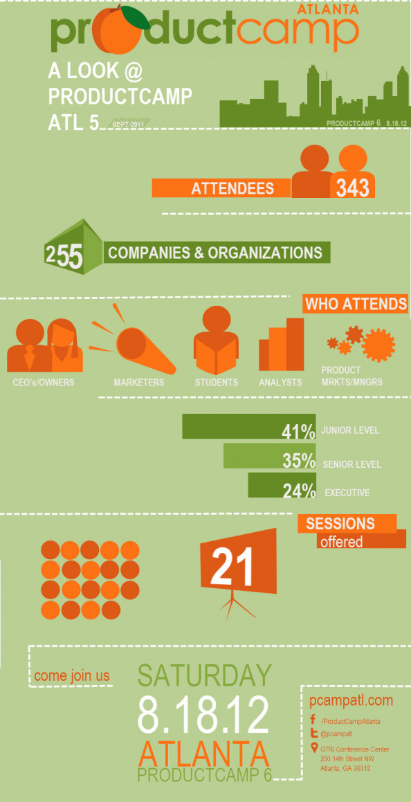 A Look at ProductCamp Atlanta Infographic