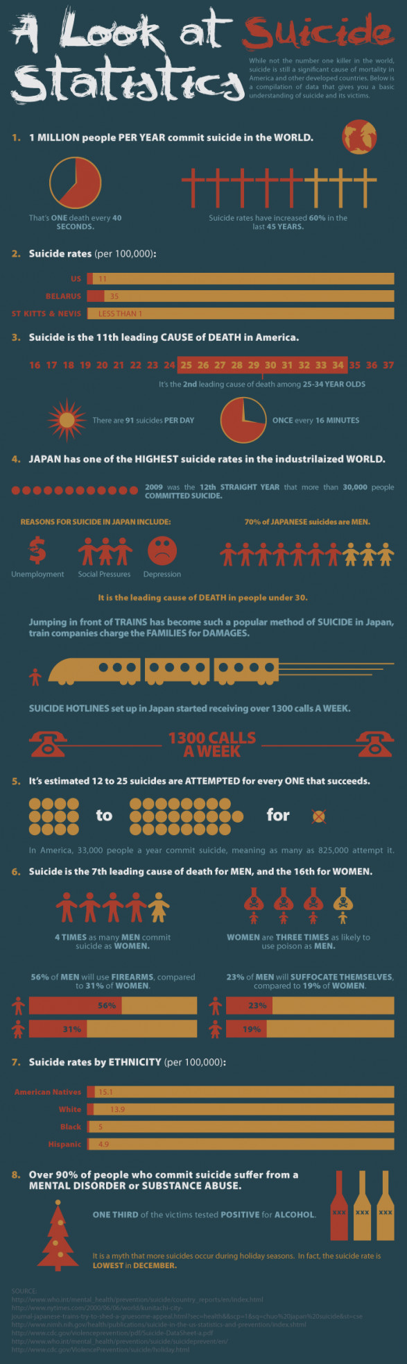 A Look at Suicide Statistics