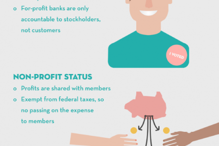 A Look At The Credit Union Advantage Infographic