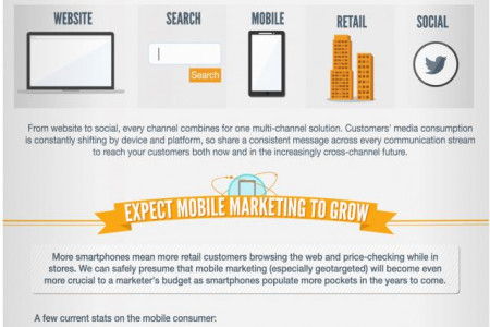 A Look at the Digital Future of Global Retail Infographic