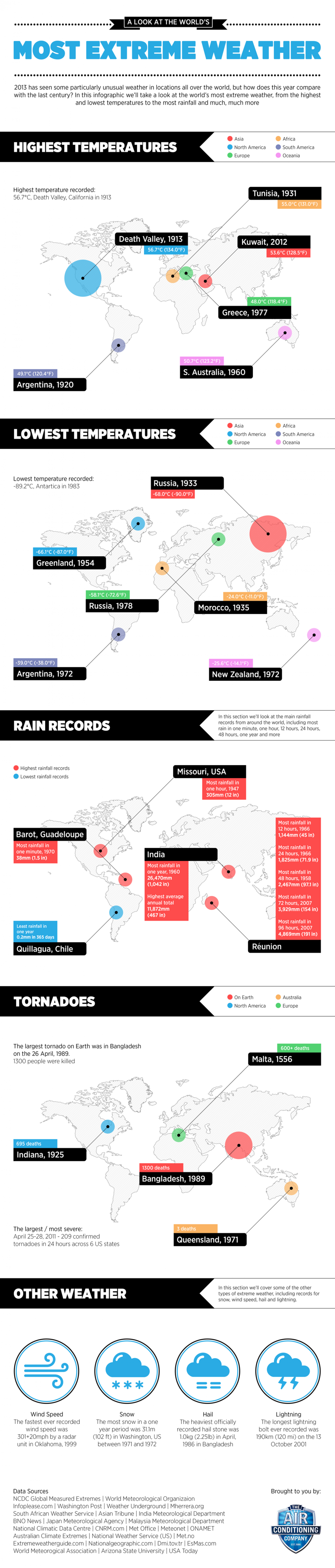 A Look at the World's Most Extreme Weather Infographic