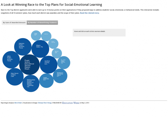 A Look at Winning Race to the Top Plans for Social-Emotional Learning
