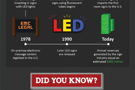A Look Back At Business Signs Infographic